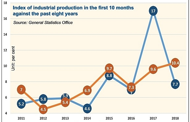 conditions improve for industrial sector