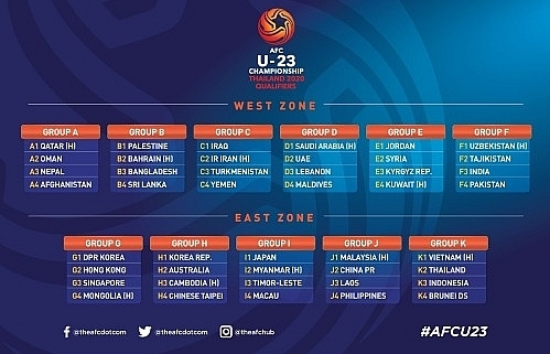 vietnam in 2020 afc u23 championship qualifiers group k