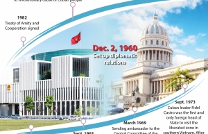vietnam cuba enjoy loyal solidarity through historical periods