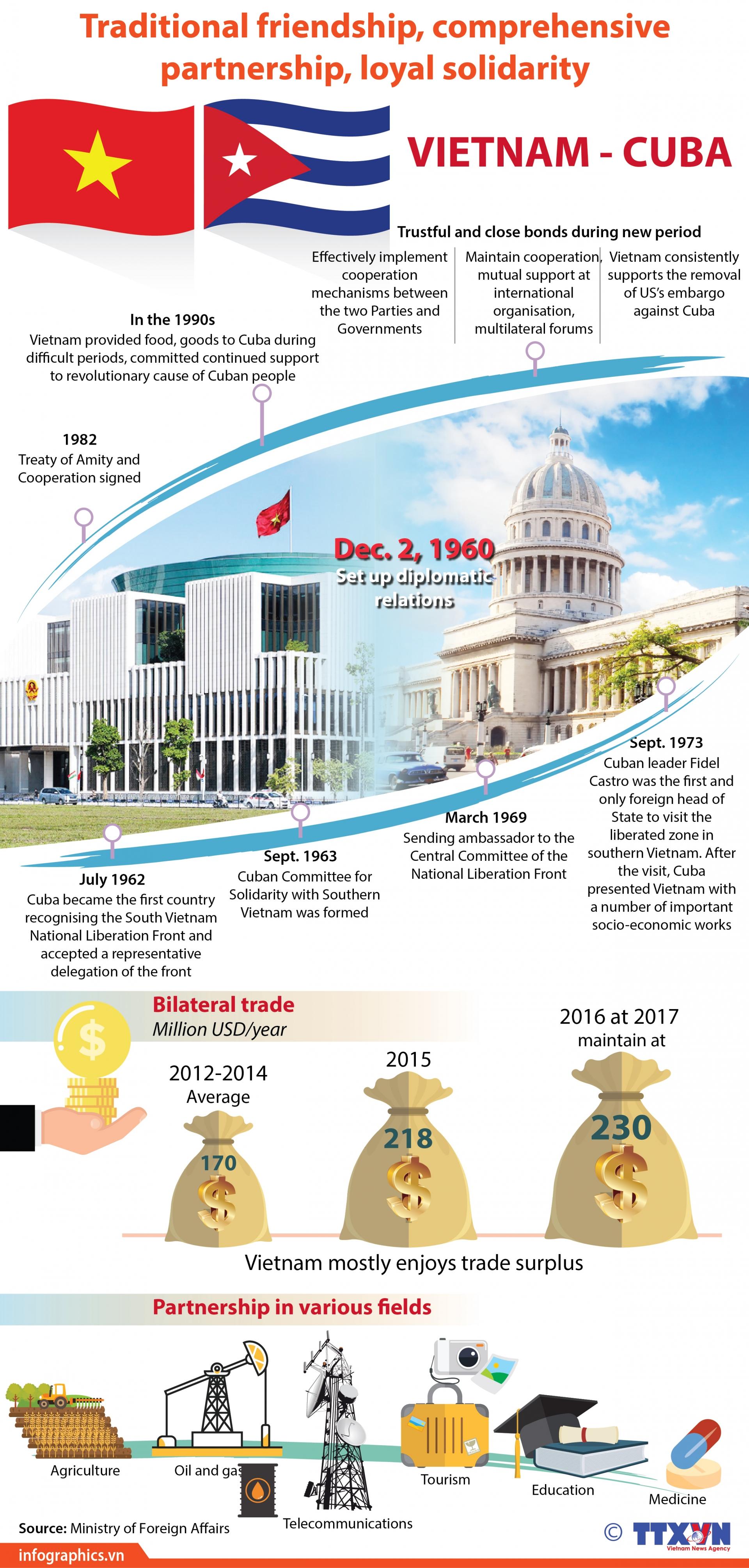 vietnam cuba enjoy loyal solidarity through historical periods