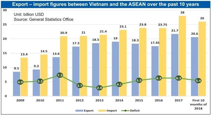 Vietnam in focus of ASEAN exports