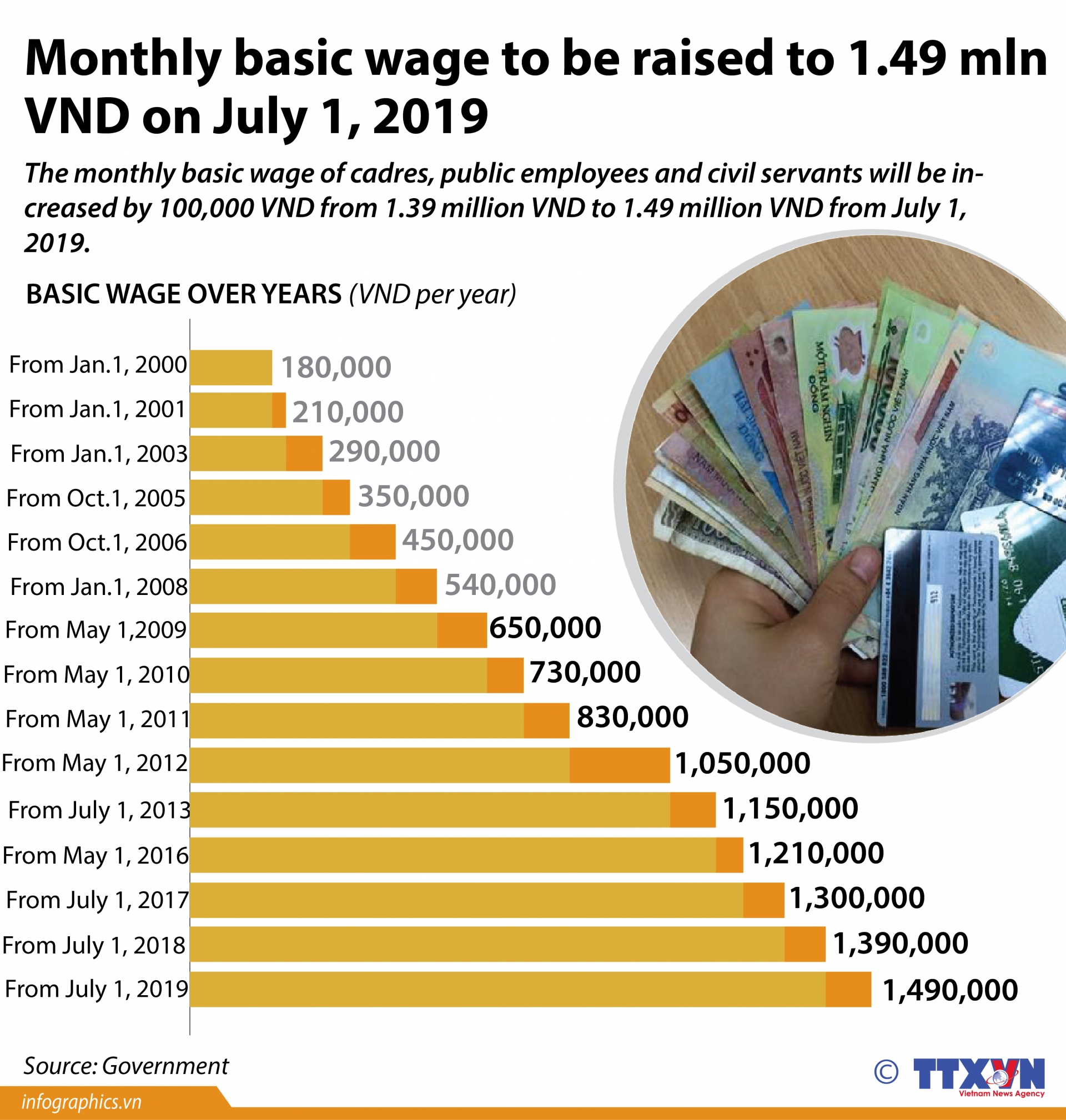 monthly basic wage to be raised to 149 million vnd on july 1 2019