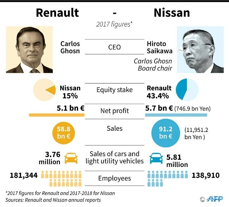 Ghosn custody extended as Nissan crisis deepens