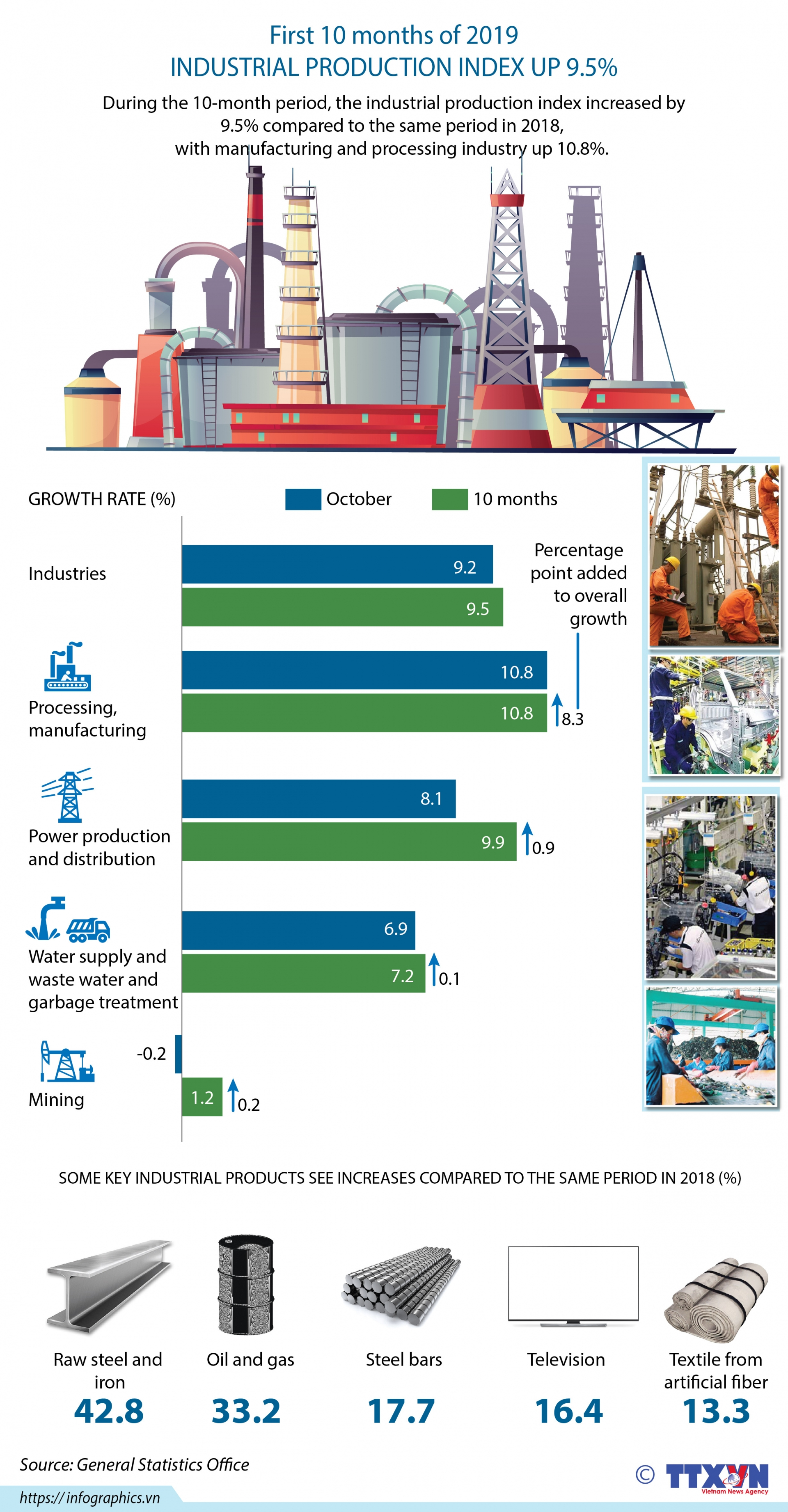 industrial production increases 95 infographics
