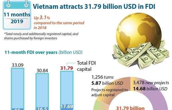 vietnam attracts 3179 billion usd in fdi infographics