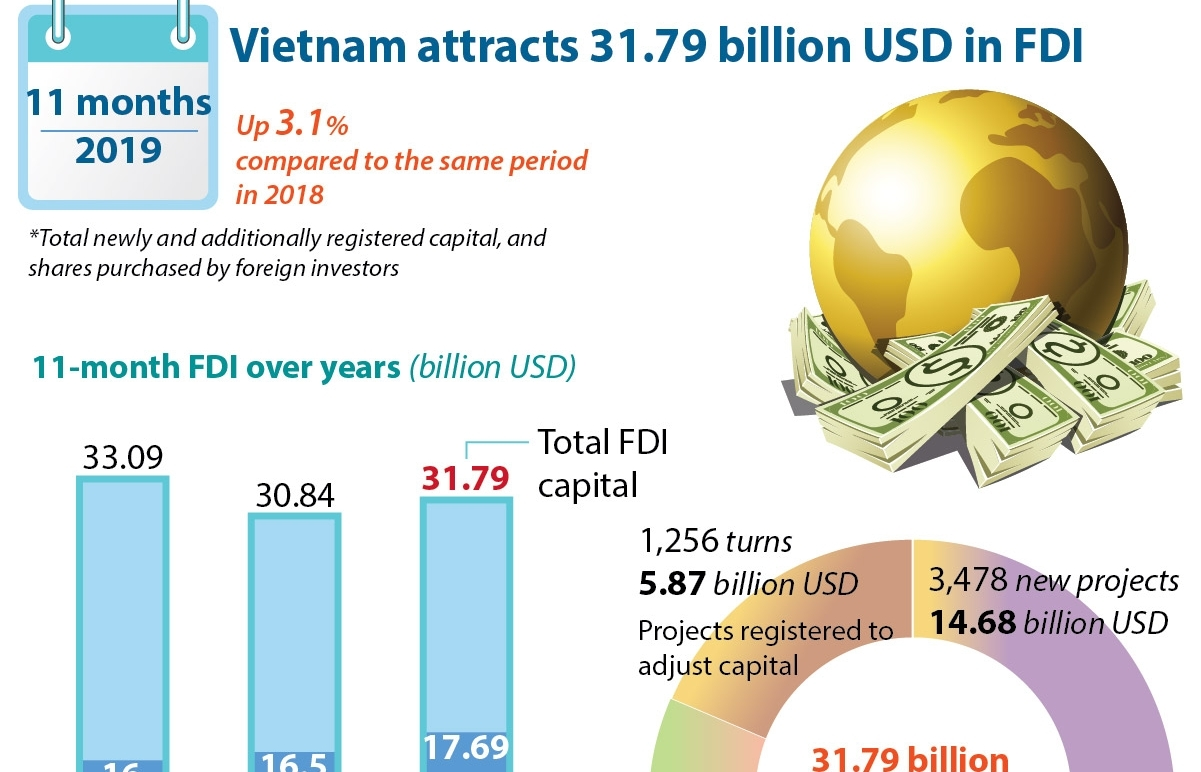 vietnam attracts 3179 billion usd in fdi infographics