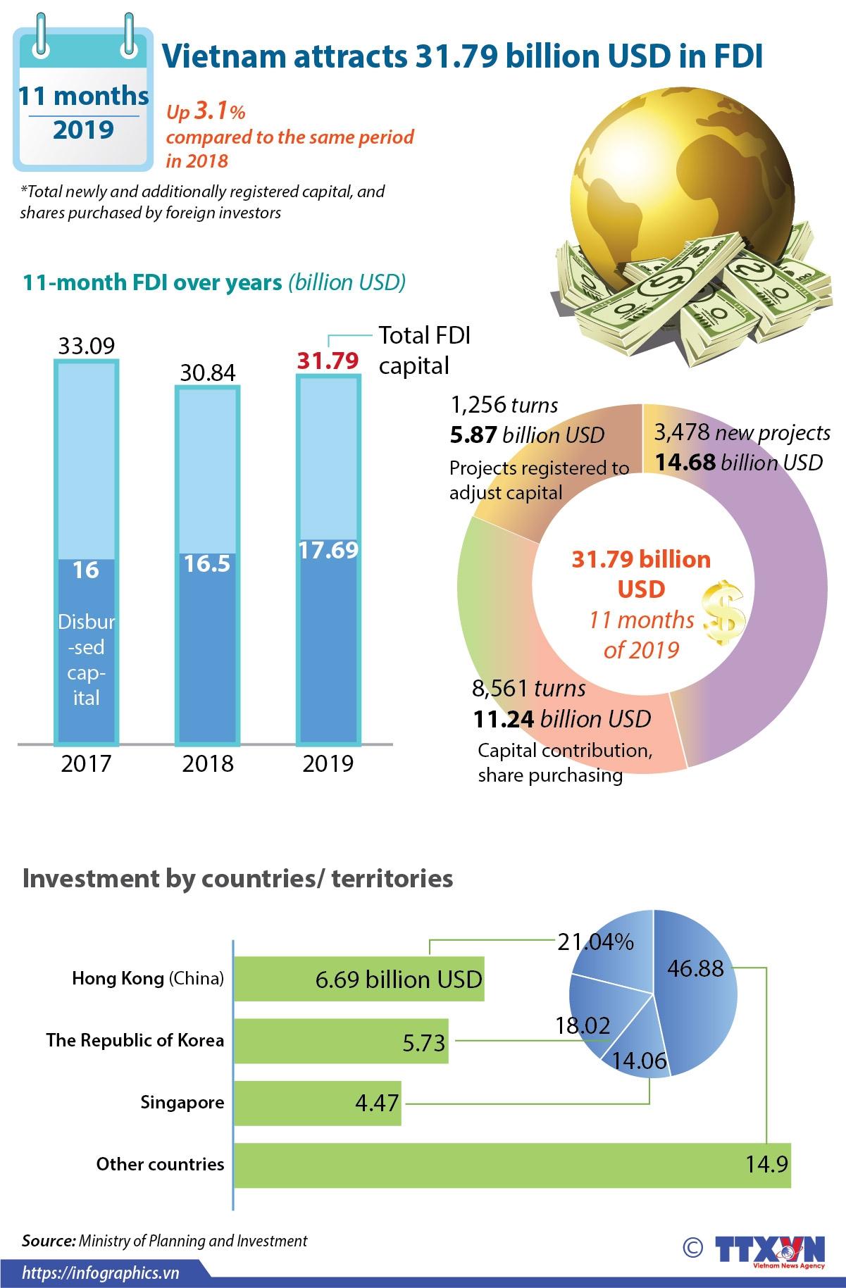 vietnam attracts 3179 billion usd in fdi