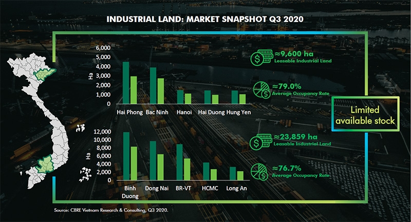 1516 p17 land rental rise in industrial property