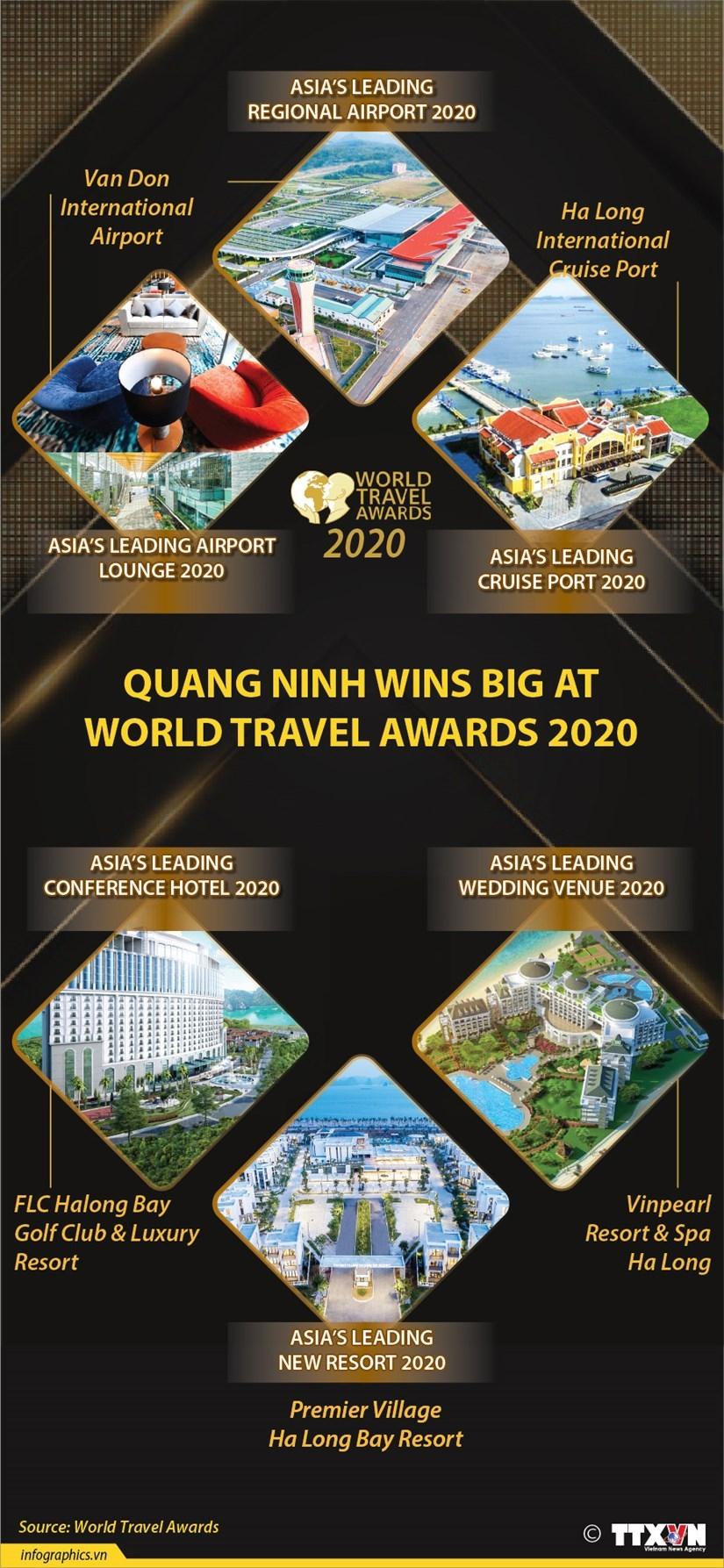 quang ninh wins big at world travel awards 2020