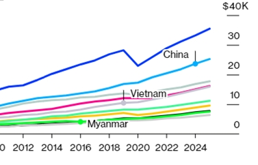 vietnam among asia pacific economies with fastest per capita gdp rise bloomberg