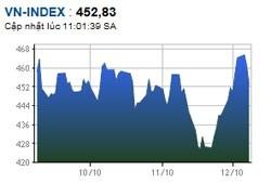 vn index slumps over bad news