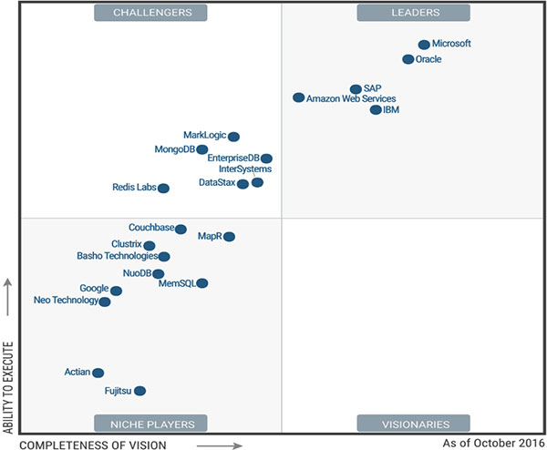 Gartner Positions Microsoft As Number 1 In 2016 Magic