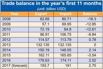 Strong second half of year  results in big trade surplus