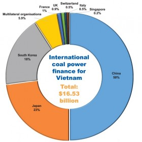 China funds coal away from home