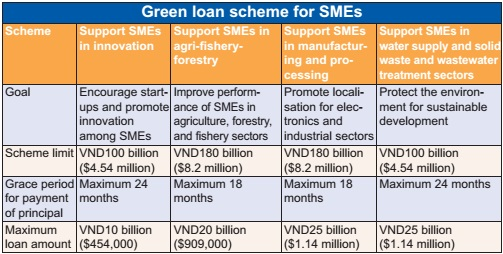 green financing for small businesses