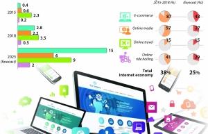 vietnams internet economy reaches 9 billion usd in 2018