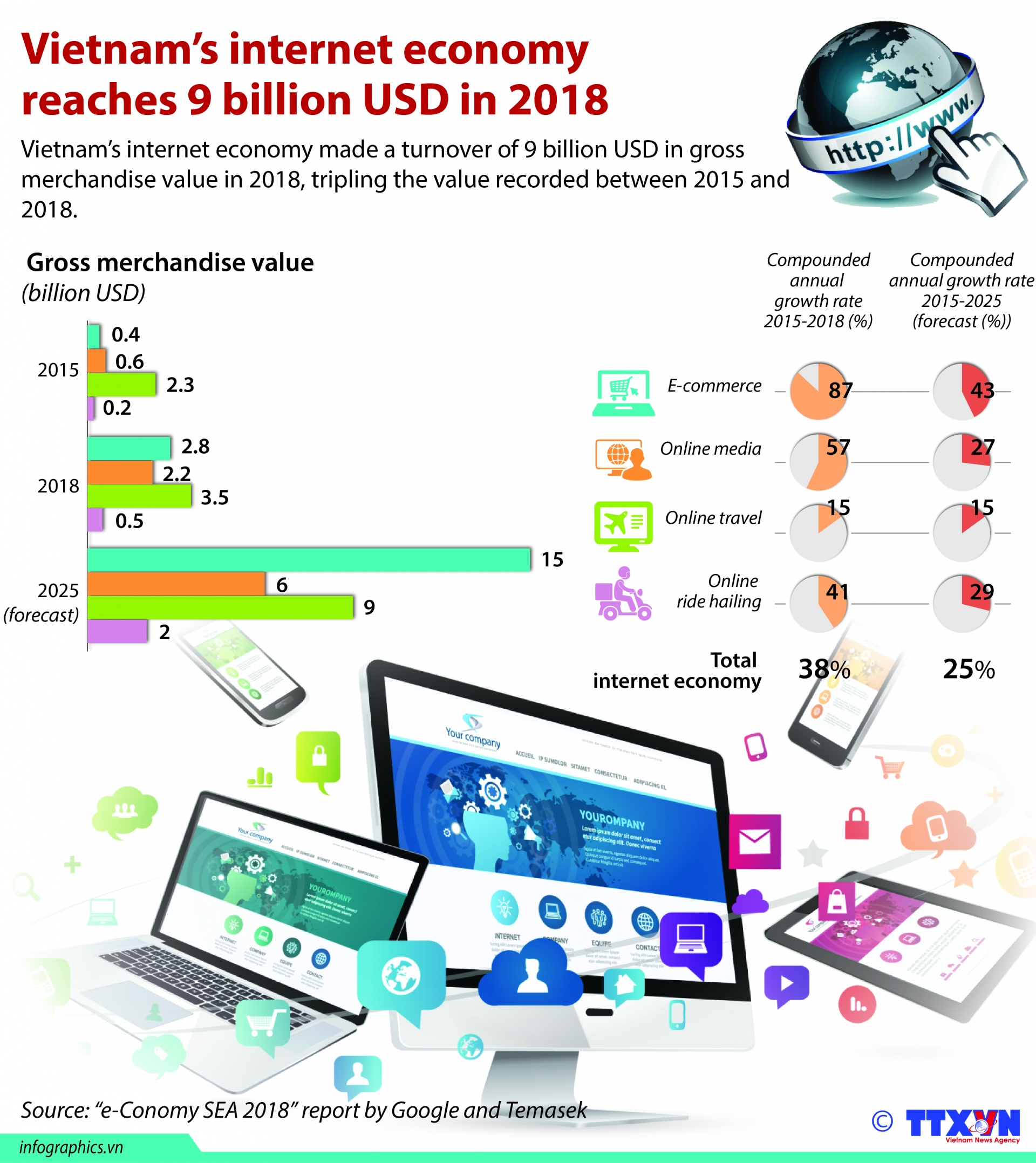 vietnams internet economy reaches 9 billion usd in 2018