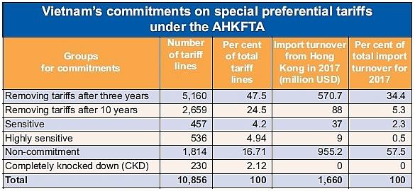 hong kong reductions set for fta