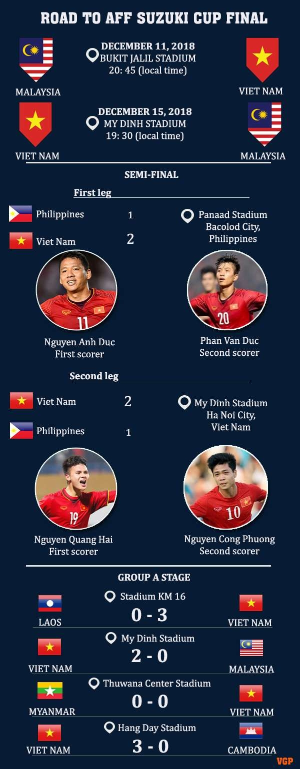 aff suzuki cup 2018 vn ousts philippines to advance to first final after 10 years