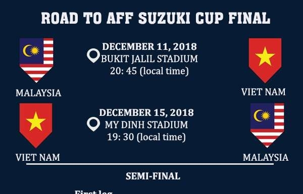 aff suzuki cup 2018 vietnam ousts philippines to advance to first final after 10 years