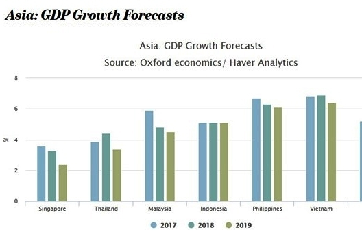 vietnam among 10 fastest growing economies