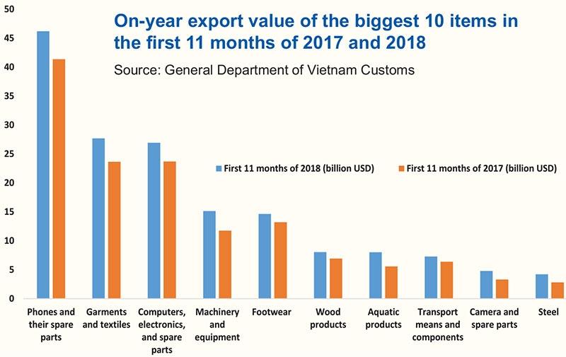 trade surplus hits record level despite global strain