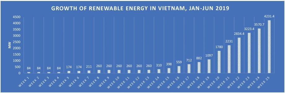 developing renewable energy in vietnam through the lens of equality and sustainability
