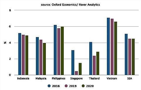 southeast asia gdp growth hit by trade war report