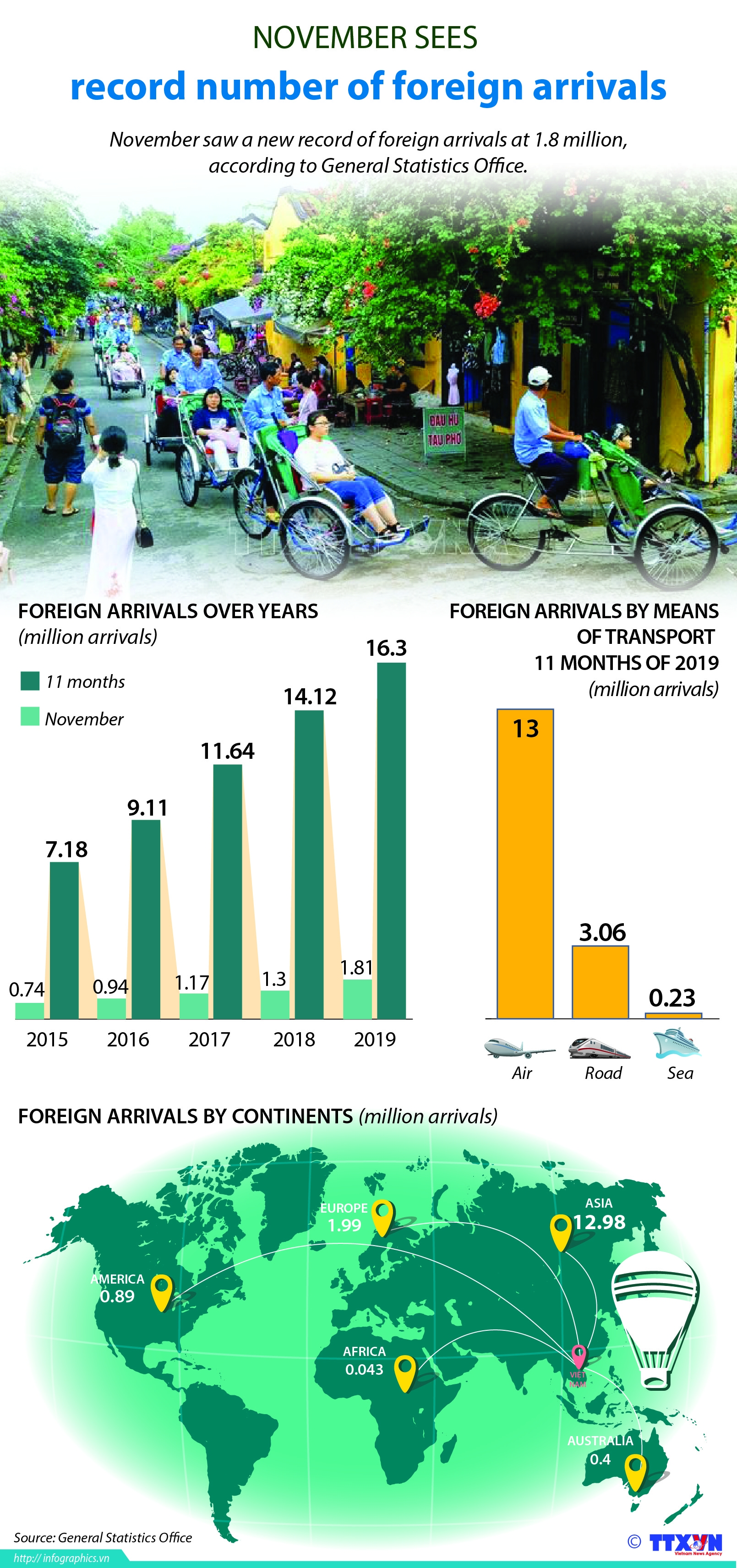 november sees record 18 million foreign arrivals infographics