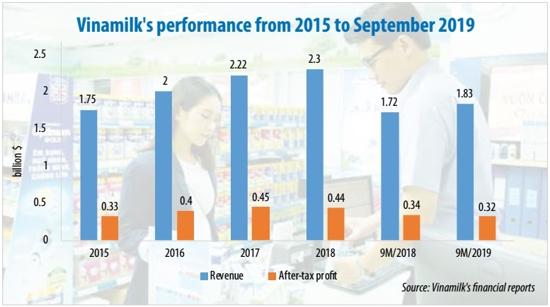 need for strategy adjustment as vinamilk loses momentum