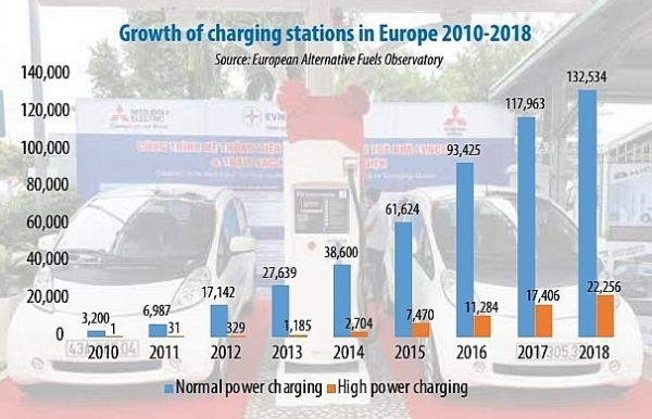 demand for charging stations causes jam in ev advancement