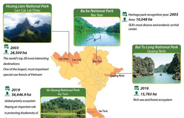 10 asean heritage parks of vietnam infographics