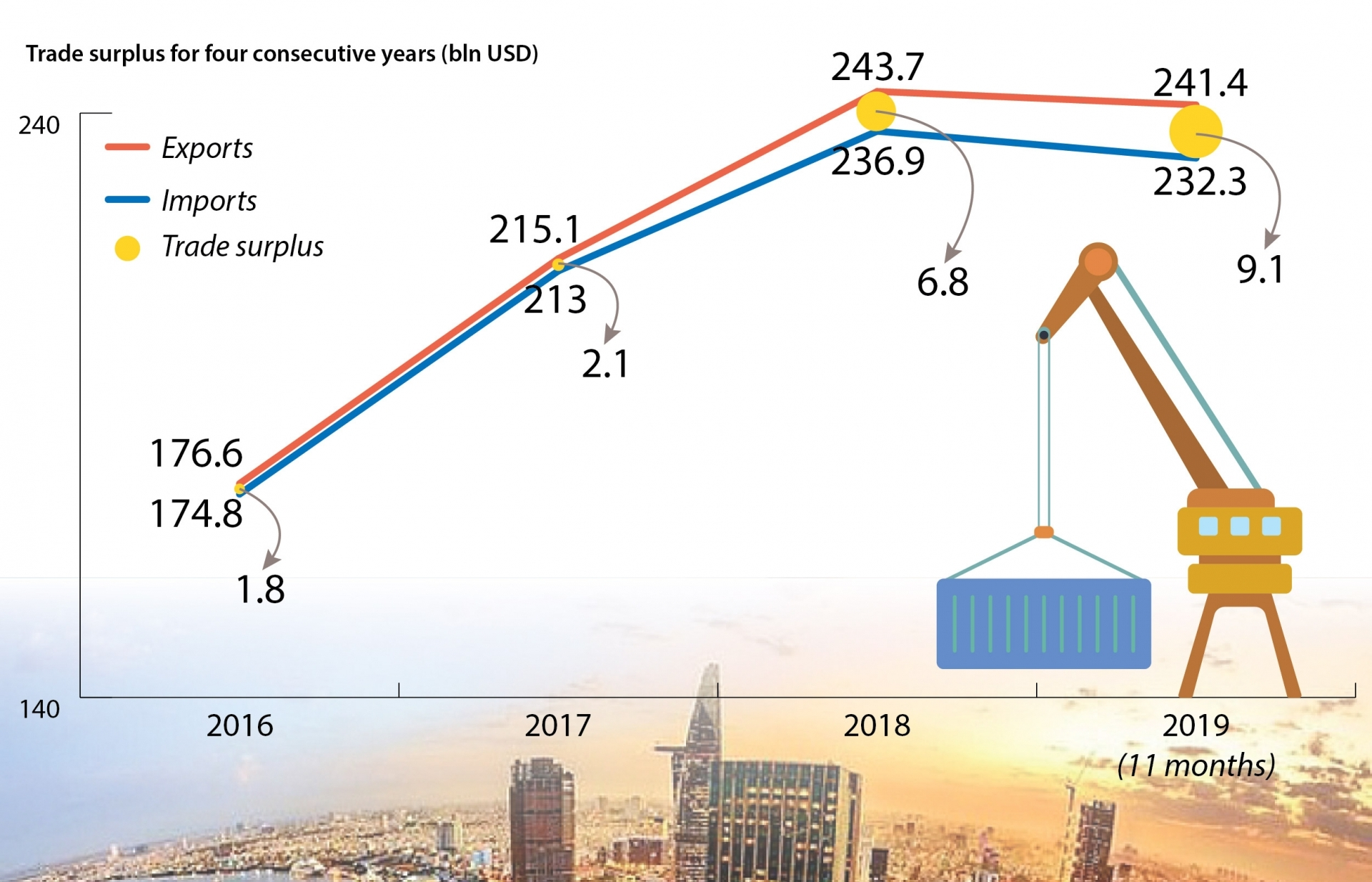 vietnam achieves impressive economic growth in 2019 infographics