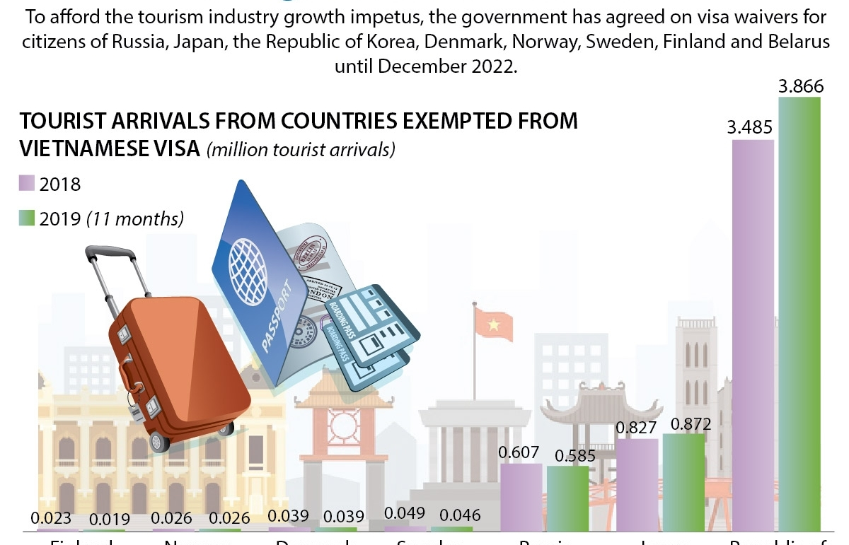 vietnam extends visa exemption to eight countries till 2022 infographics