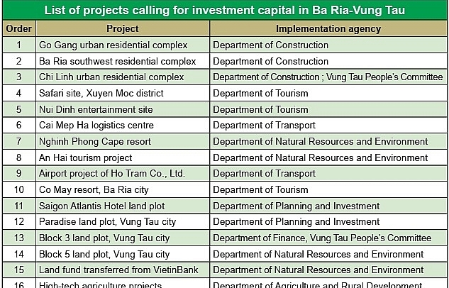 ba ria vung tau charms investors for key projects