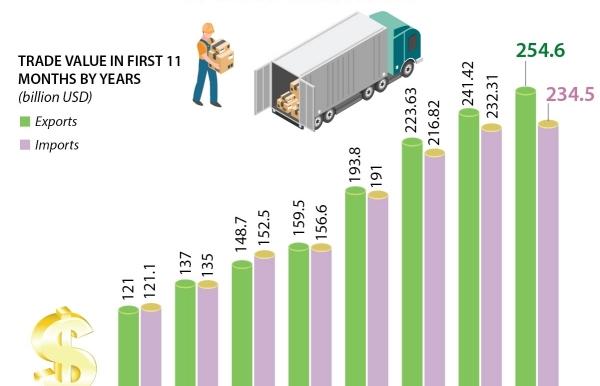 vietnam sees record trade surplus of 201 billion usd infographics