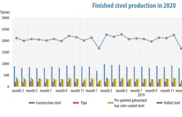 support recovery for the steel sector