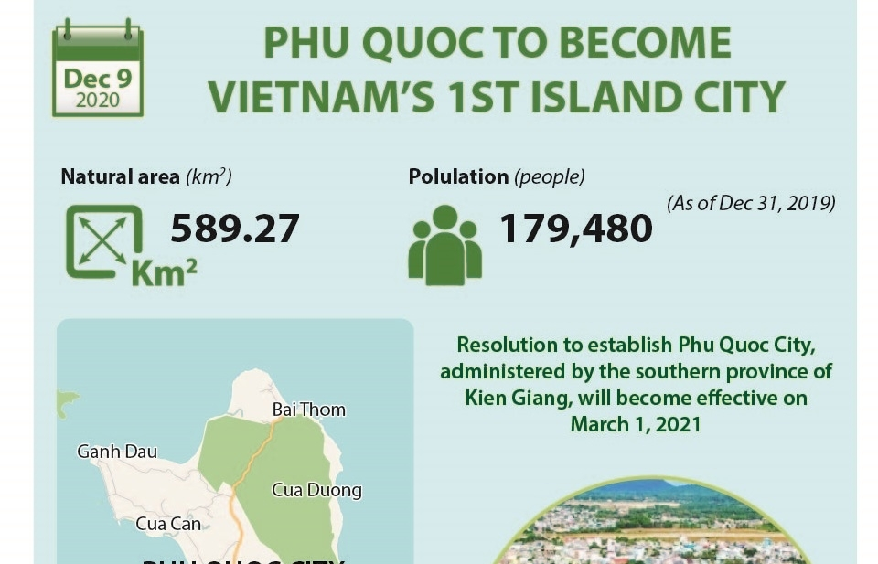 phu quoc to become vietnams 1st island city infographics
