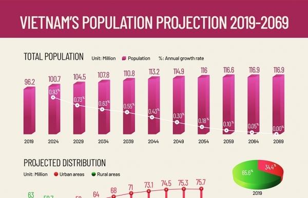 vietnams population projection 2019 2069 infographics