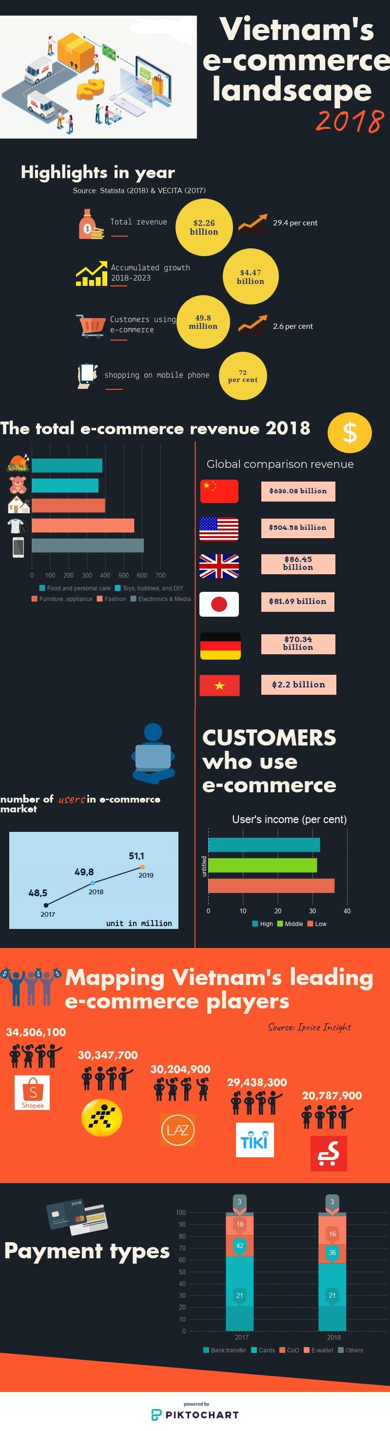 vietnams e commerce landscape in 2018