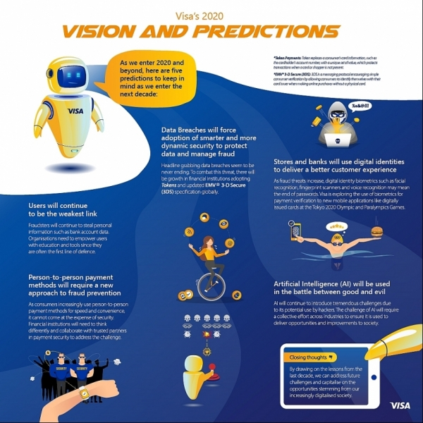 visa issues 2020 predictions infographic