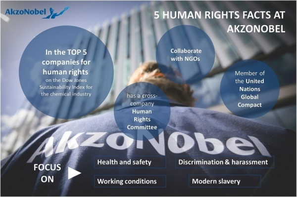 five things you should know about human rights at akzonobel