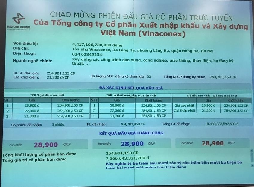 an quy hung wins vinaconex auction