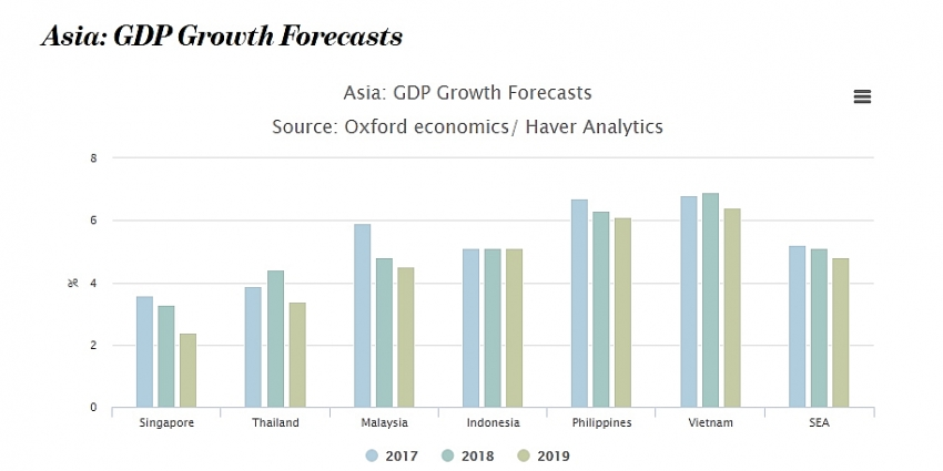 icaew forecasts southeast asia gdp growth to slow in 2019