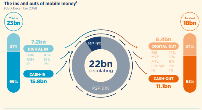 vietnam soon implementing mobile money