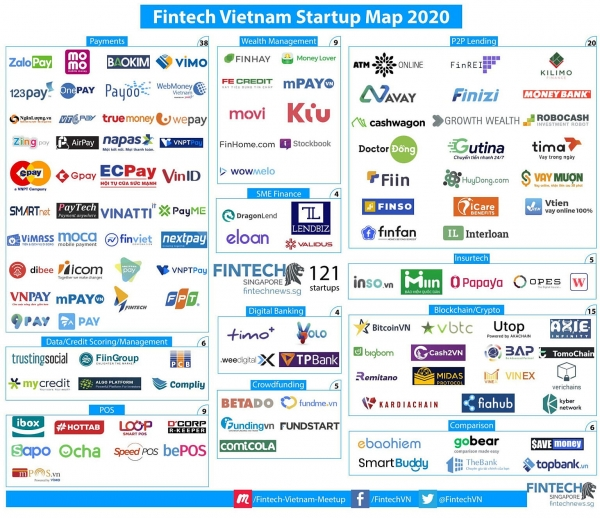 vietnam fintech startup go from 44 in 2017 to 121
