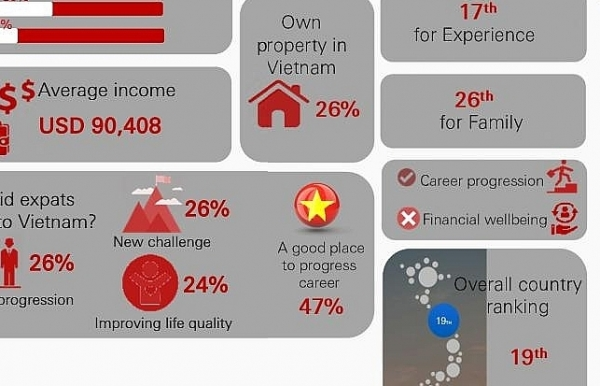 expats vote vietnam among best countries to live and work