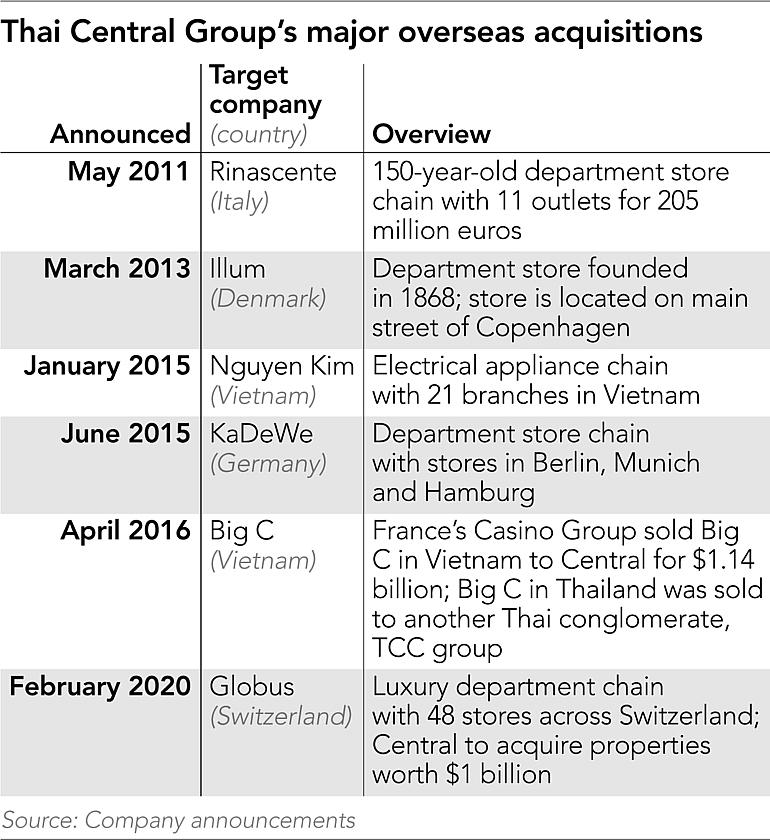vietnam to contribute a quarter of central group susidiarys revenue