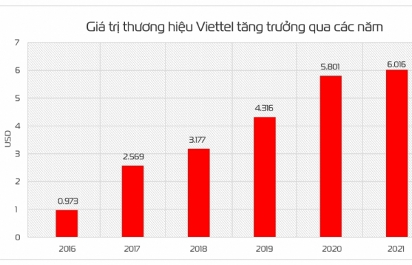 viettel brand value goes up 32 steps to 6 billion