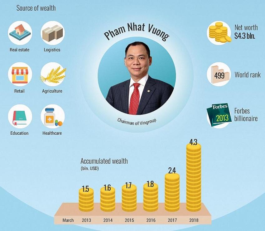 four vietnamese billionaires on forbes list
